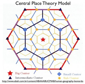 Central Place Theory Model