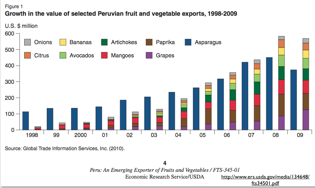 food production and export goods Agri-food products are mostly traded within the eu but exports to third countries  are  figure 2: share of exports to third countries in production value.