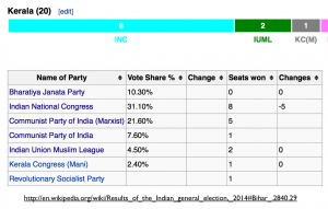 Kerala 2014 Election Table