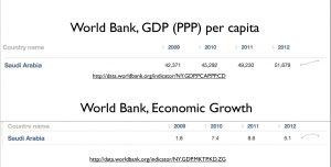 Saudi Economy World Bank