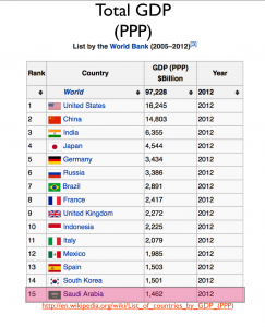 Total GDP by Country World Bank