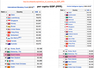 per capita GDP by Country IMF CIA