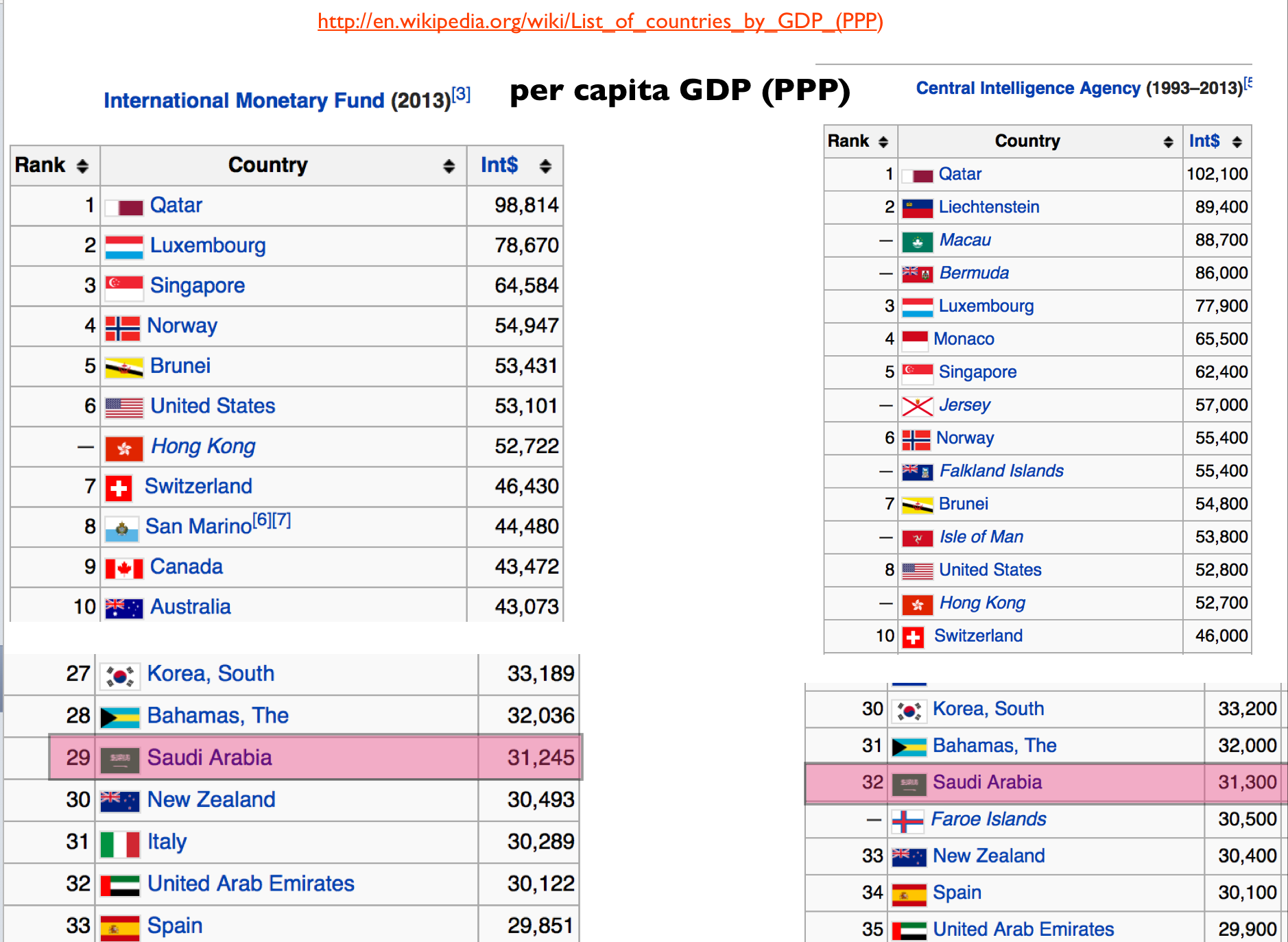 an analysis of gdp per capita of third world countries Such third world countries are also unable to increase their gross domestic output per capita because gdp must increase at a rate faster than population, and with generally faster population growth than more developed countries, this is difficult.
