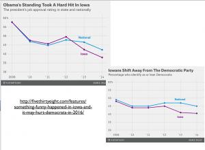 Iowa Politcal Change Graph