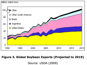 Leading Soy Producers