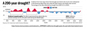 California Historical Droughts