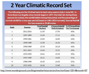 California Tw-Year Droughts Table