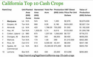 California-top-cash-crops-1024x638