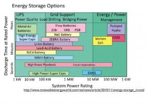 Energy storage options