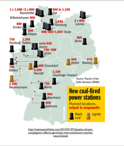 Germany New Coal Power Plants map