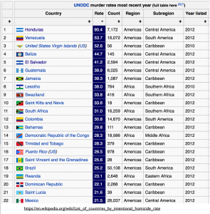 World Murder Rate Table