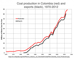 Colombia coal graph