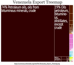 Venezuela Exports Treemap