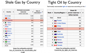 Shale Gas and Tight Oil by Country