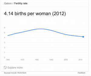 Gabon Fertility Graph