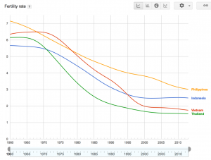 Philippines Fertility Rate Chart