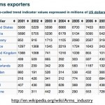 Wikipedia Arms Exports Table