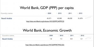 Saudi Economy World Bank