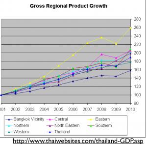 Thaland Regional Economic Growth