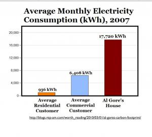 Al Gore Energy Consumption
