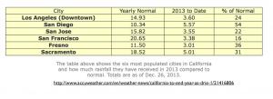 California 2013 Rainfall Table