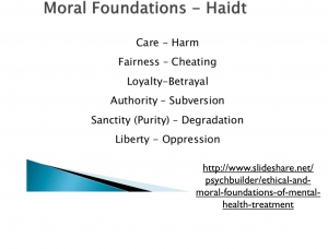 Haidt's Moral Foundations