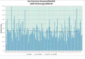 San Francisco Rainfall Records