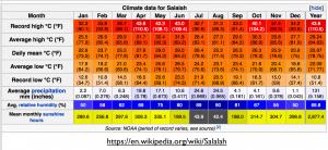 Climate Table Salalah