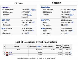 Yemen Oman Compared