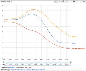 Yemen Oman Fertility Rate
