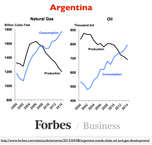 Argentina Oil Natural Gas