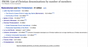 List of Non-Trinitarian Christian Sects