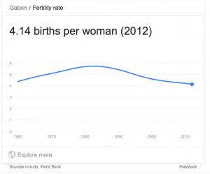 Gabon Fertility Graph