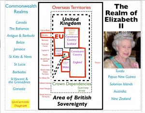 British Sovereignty Diagram